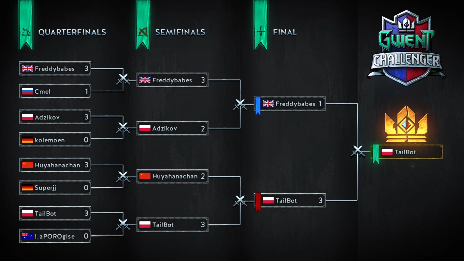 GWENT Challenger #3 — Full Recap - Esports